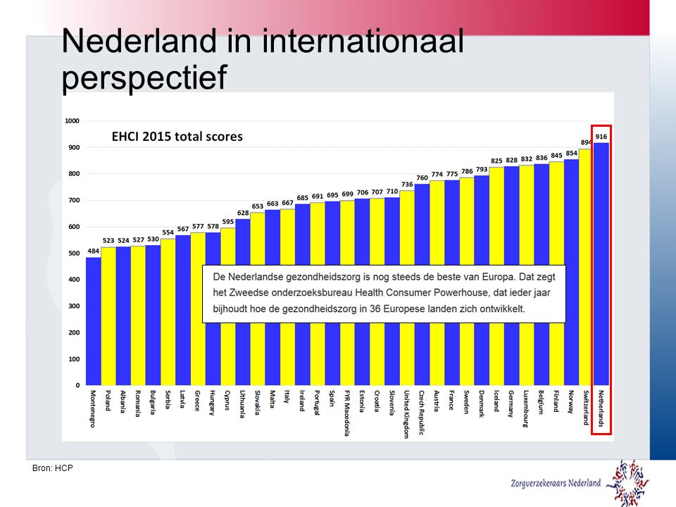 Nederland in internationaal perspectief Bron: HCP