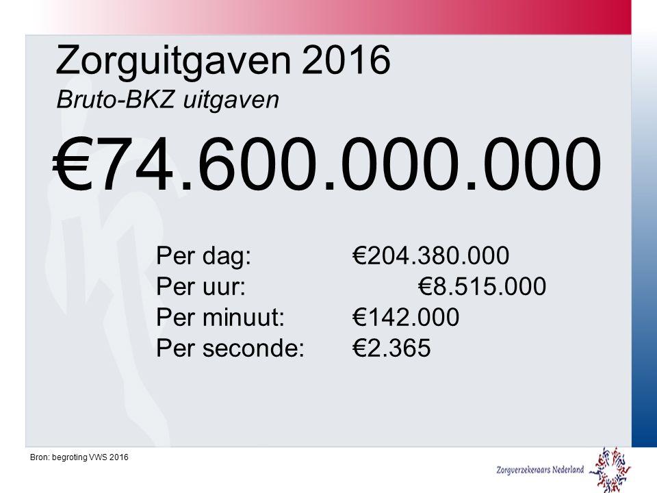 Zorguitgaven 2016 Bruto-BKZ uitgaven €74.600.000.000 Per dag: €204.380.000 Per uur: €8.515.000 Per minuut: €142.000 Per seconde: €2.365 Bron: begroting VWS 2016