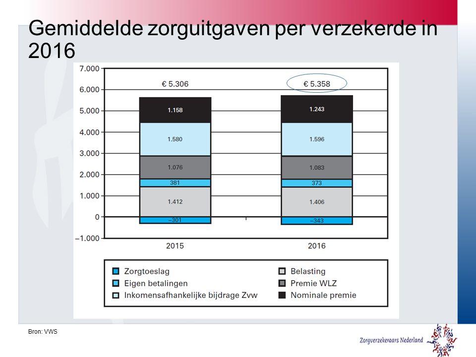 Gemiddelde zorguitgaven per verzekerde in 2016 Bron: VWS