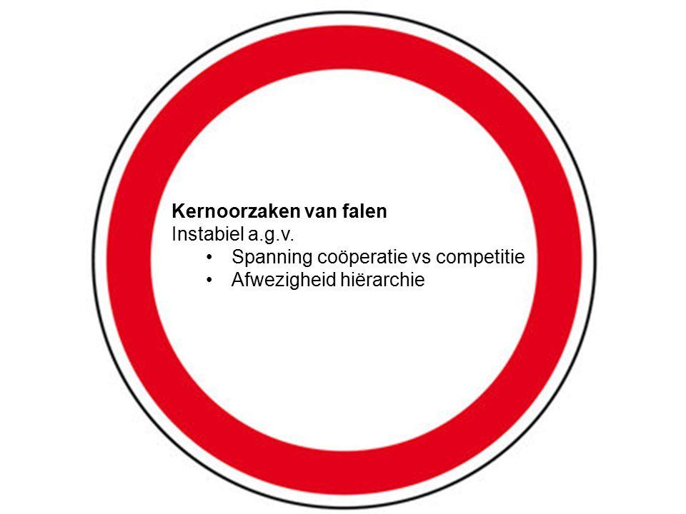 Kernoorzaken van falen Instabiel a.g.v. Spanning coöperatie vs competitie Afwezigheid hiërarchie