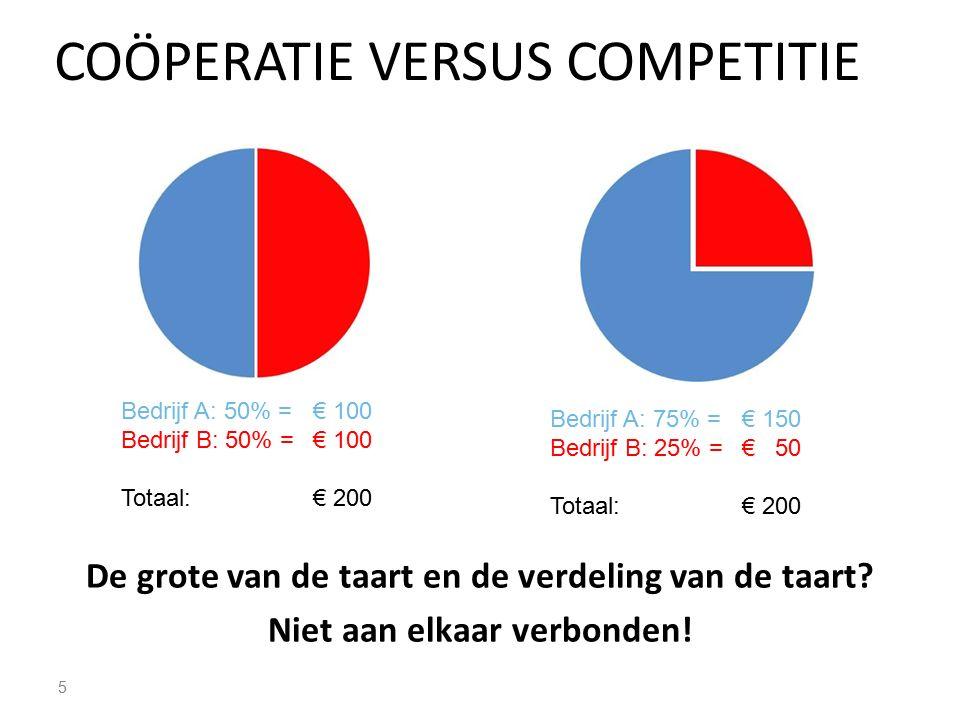 COÖPERATIE VERSUS COMPETITIE 6 Bedrijf A: 50% =€ 100 Bedrijf B: 50% =€ 100 Total: € 200 Bedrijf A: 75% =€ 75 Bedrijf B: 25% =€ 25 Total: € 100 De grote van de taart en de verdeling van de taart.