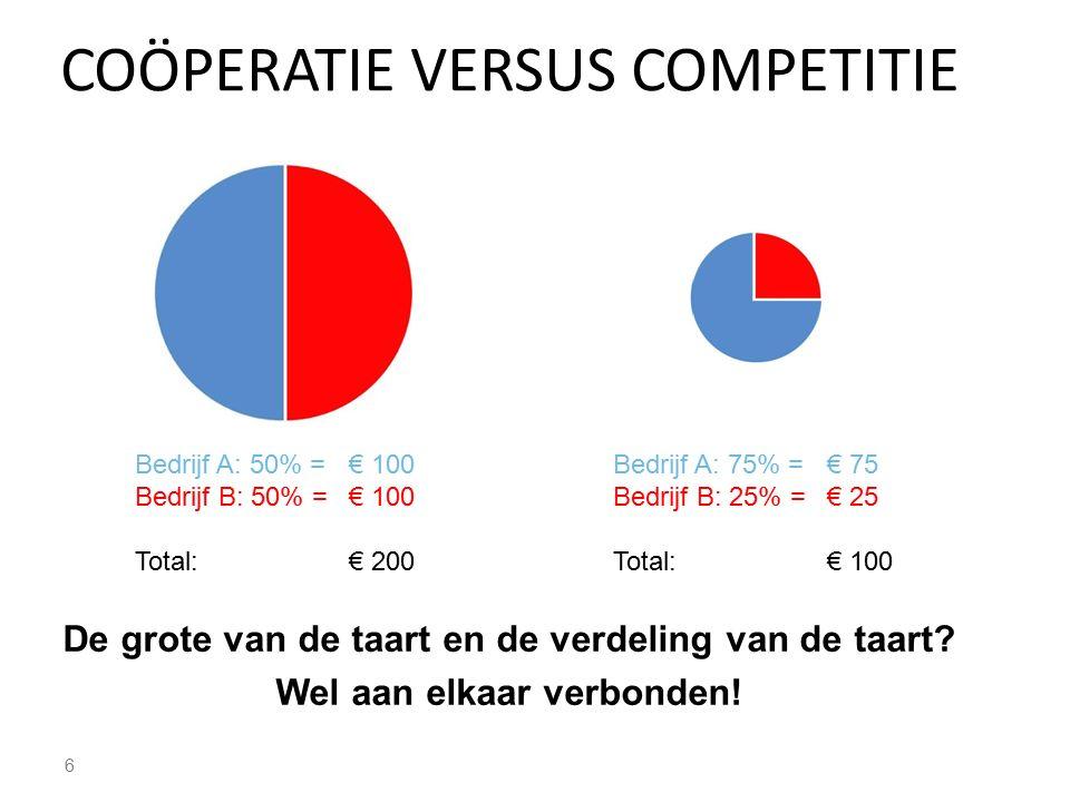 COÖPERATIE VERSUS COMPETITIE 6 Bedrijf A: 50% =€ 100 Bedrijf B: 50% =€ 100 Total: € 200 Bedrijf A: 75% =€ 75 Bedrijf B: 25% =€ 25 Total: € 100 De grot