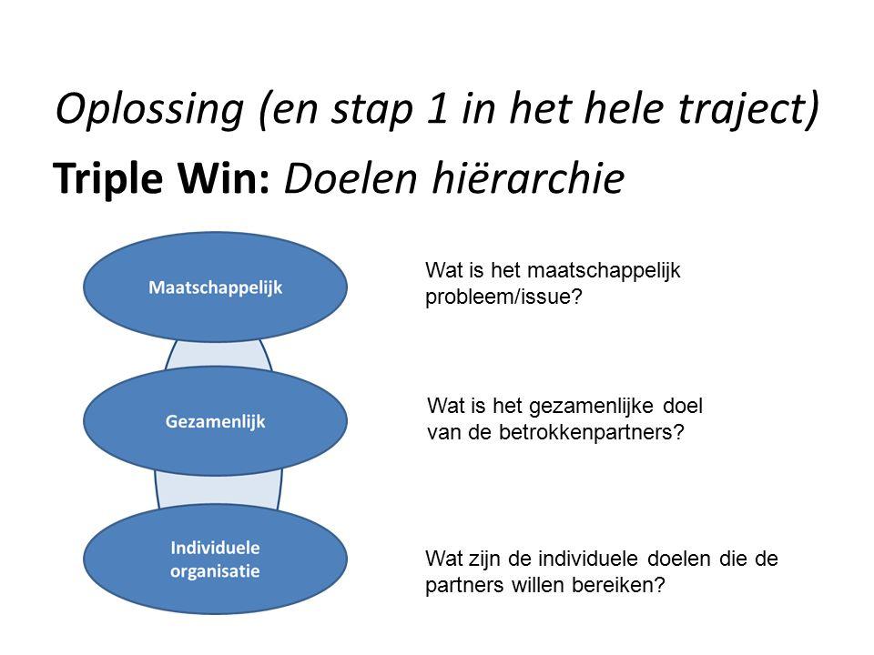 Oplossing (en stap 1 in het hele traject) Triple Win: Doelen hiërarchie Wat is het maatschappelijk probleem/issue? Wat is het gezamenlijke doel van de
