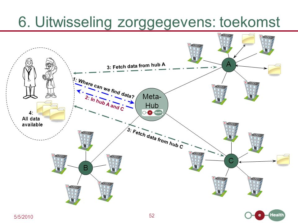 52 5/5/2010 6. Uitwisseling zorggegevens: toekomst A C B 1: Where can we find data? 3: Fetch data from hub A 3: Fetch data from hub C Meta- Hub 4: All
