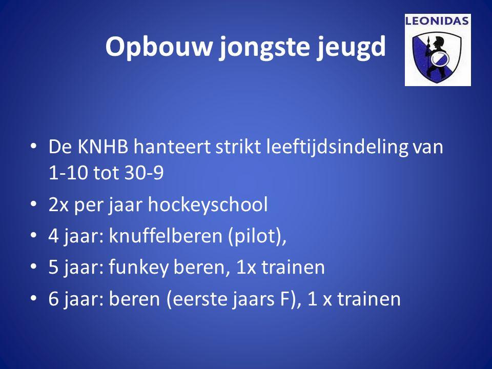 Opbouw jongste jeugd De KNHB hanteert strikt leeftijdsindeling van 1-10 tot 30-9 2x per jaar hockeyschool 4 jaar: knuffelberen (pilot), 5 jaar: funkey