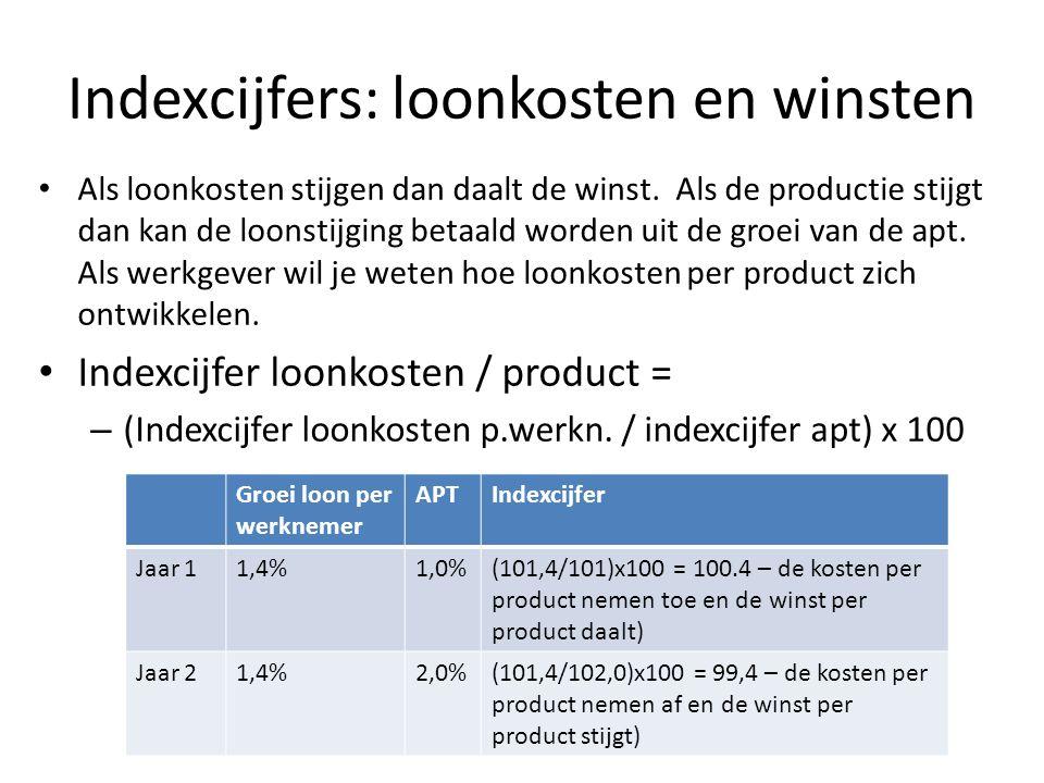 Indexcijfers: loonkosten en winsten Als loonkosten stijgen dan daalt de winst.