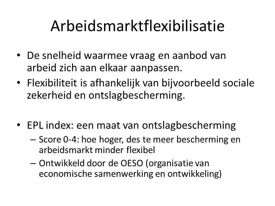 Arbeidsmarktflexibilisatie De snelheid waarmee vraag en aanbod van arbeid zich aan elkaar aanpassen.