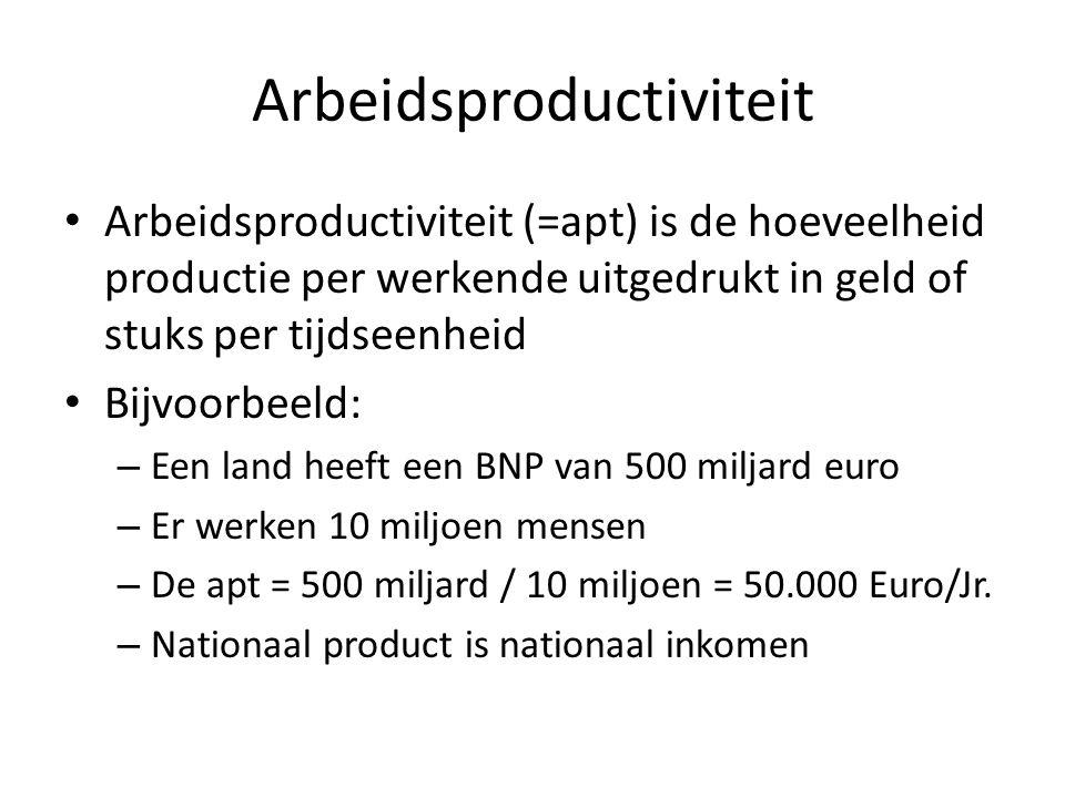 Arbeidsproductiviteit Arbeidsproductiviteit (=apt) is de hoeveelheid productie per werkende uitgedrukt in geld of stuks per tijdseenheid Bijvoorbeeld: – Een land heeft een BNP van 500 miljard euro – Er werken 10 miljoen mensen – De apt = 500 miljard / 10 miljoen = 50.000 Euro/Jr.