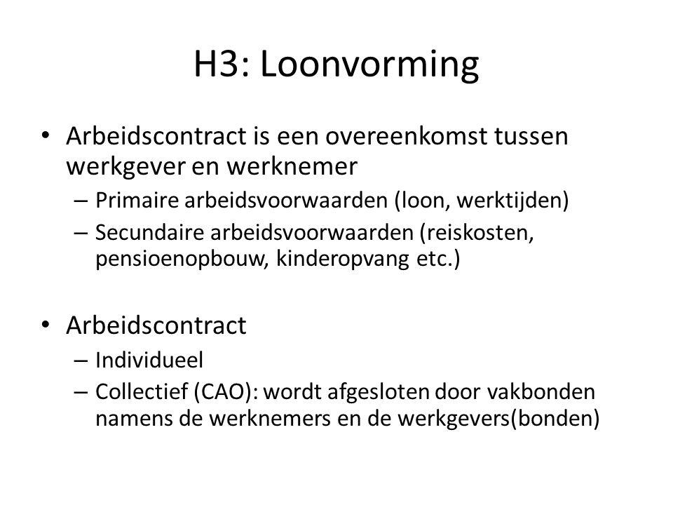 H3: Loonvorming Arbeidscontract is een overeenkomst tussen werkgever en werknemer – Primaire arbeidsvoorwaarden (loon, werktijden) – Secundaire arbeidsvoorwaarden (reiskosten, pensioenopbouw, kinderopvang etc.) Arbeidscontract – Individueel – Collectief (CAO): wordt afgesloten door vakbonden namens de werknemers en de werkgevers(bonden)
