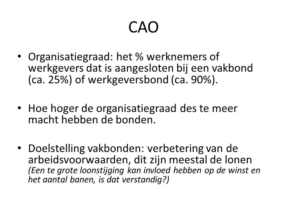 CAO Organisatiegraad: het % werknemers of werkgevers dat is aangesloten bij een vakbond (ca.