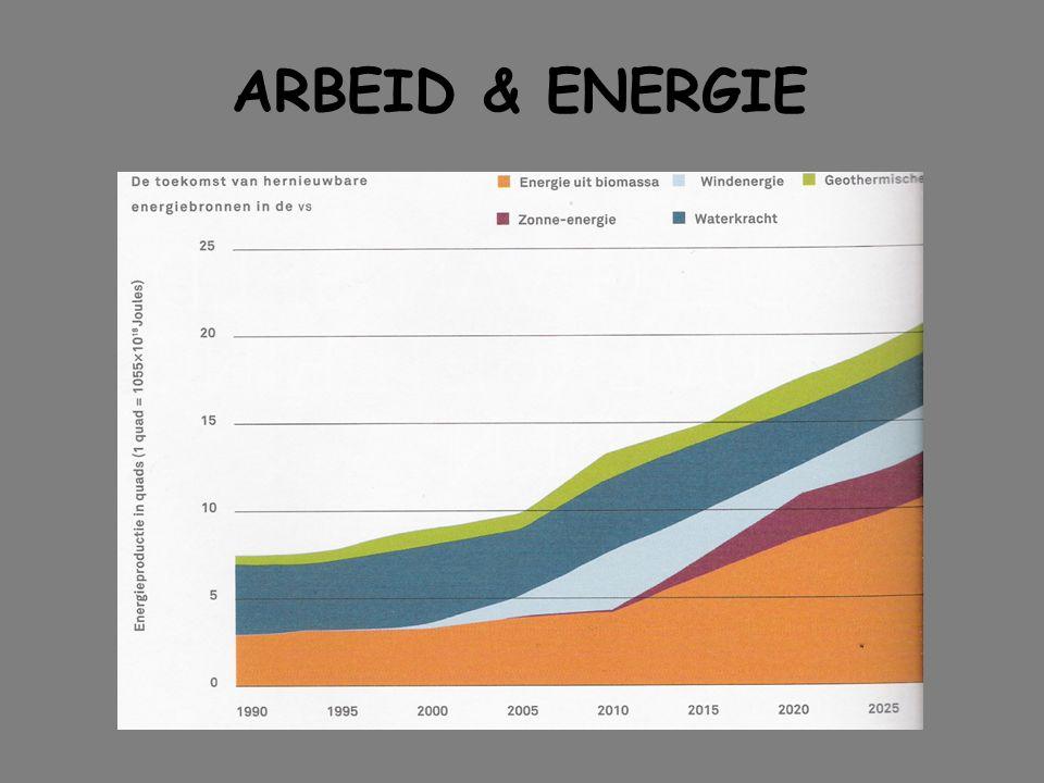 1WERELD ENERGIE PROBLEEM 2ARBEID EN ENERGIE 3REKENEN AAN ENERGIE 5EXTRA SOMMEN ARBEID & ENERGIE Co BTn 4SJOELEN