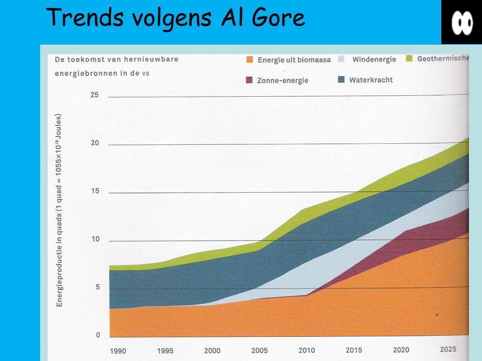 Trends volgens Al Gore