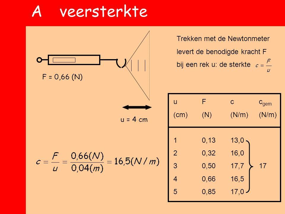 Aveersterkte Trekken met de Newtonmeter levert de benodigde kracht F bij een rek u: de sterkte uFcc gem (cm)(N)(N/m)(N/m) 10,1313,0 20,3216,0 30,5017,717 40,6616,5 50,8517,0 u = 4 cm F = 0,66 (N)