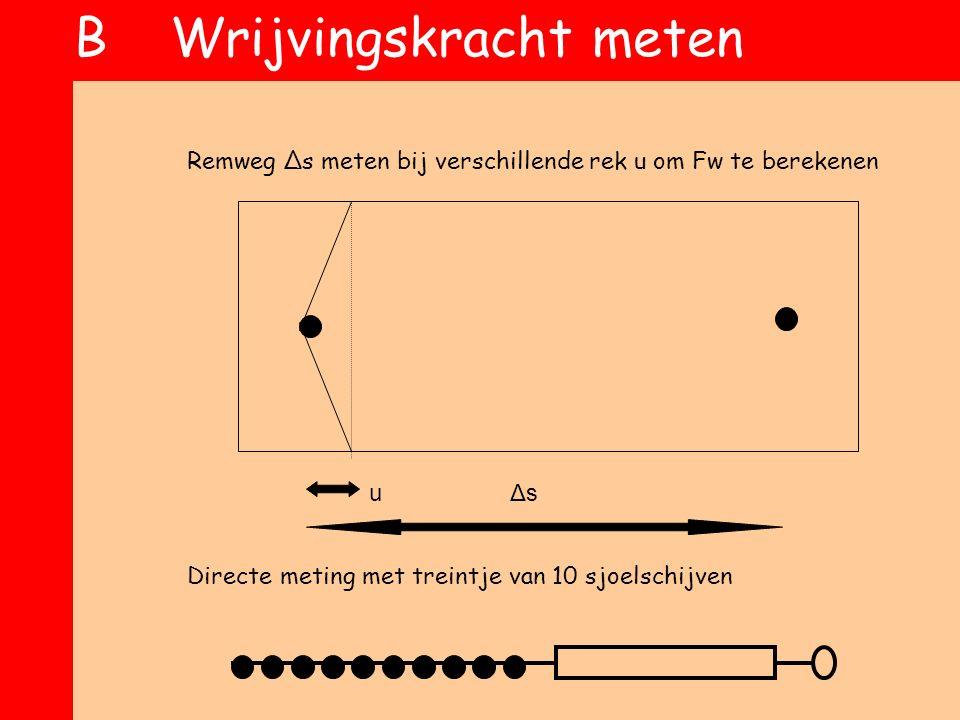 BWrijvingskracht meten Remweg Δs meten bij verschillende rek u om Fw te berekenen u Δs Directe meting met treintje van 10 sjoelschijven