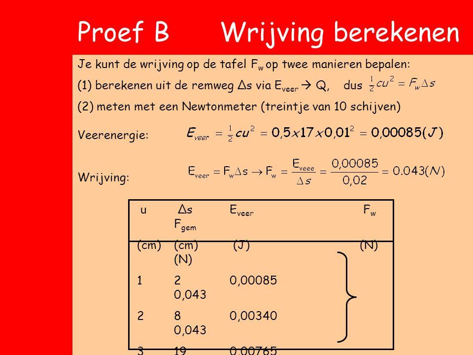 Proef B Wrijving berekenen Je kunt de wrijving op de tafel F w op twee manieren bepalen: (1)berekenen uit de remweg Δs via E veer  Q, dus (2) meten met een Newtonmeter (treintje van 10 schijven) u ΔsE veer F w F gem (cm)(cm) (J)(N) (N) 120,00085 0,043 280,00340 0,043 3190,00765 0,0400,042 4330,013600,041 5520,021250,041 Veerenergie: Wrijving:
