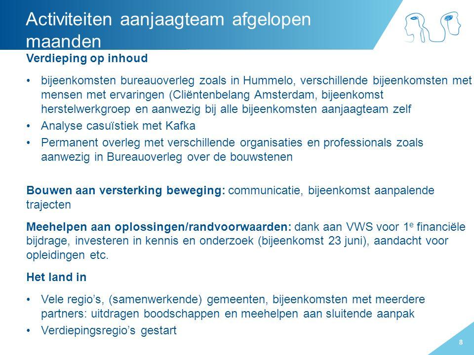 8 Verdieping op inhoud bijeenkomsten bureauoverleg zoals in Hummelo, verschillende bijeenkomsten met mensen met ervaringen (Cliëntenbelang Amsterdam,