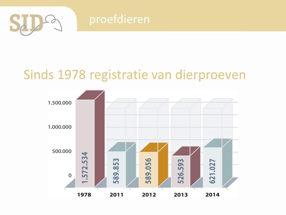 Sinds 1978 registratie van dierproeven proefdieren