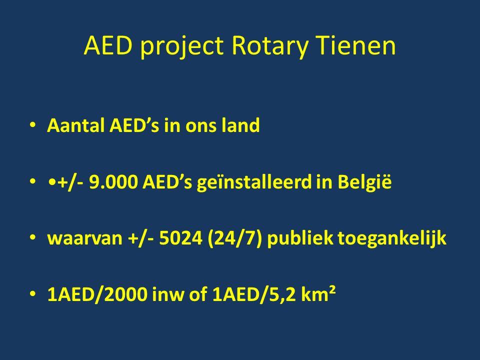 AED project Rotary Tienen Aantal AED's in ons land +/- 9.000 AED's geïnstalleerd in België waarvan +/- 5024 (24/7) publiek toegankelijk 1AED/2000 inw