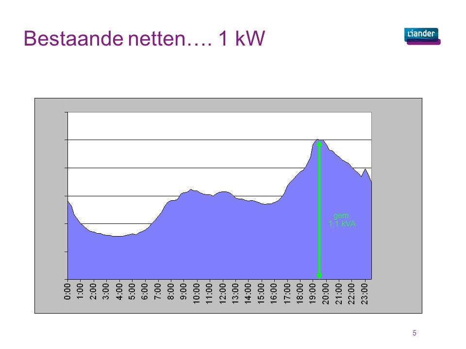 gem. 1,1 kVA Bestaande netten…. 1 kW 5