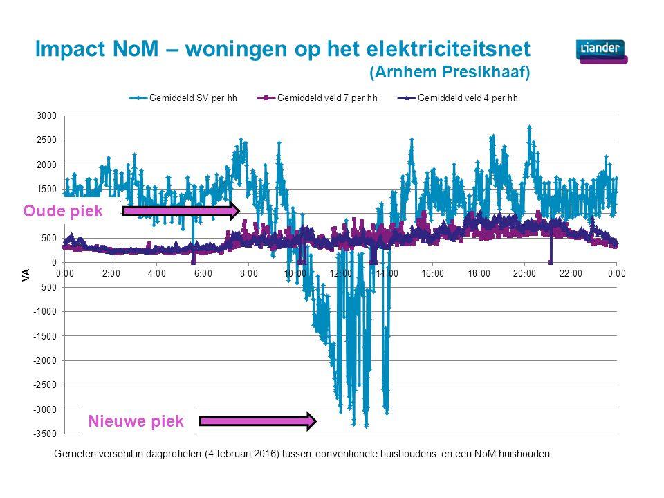 Impact NoM – woningen op het elektriciteitsnet (Arnhem Presikhaaf) Gemeten verschil in dagprofielen (4 februari 2016) tussen conventionele huishoudens