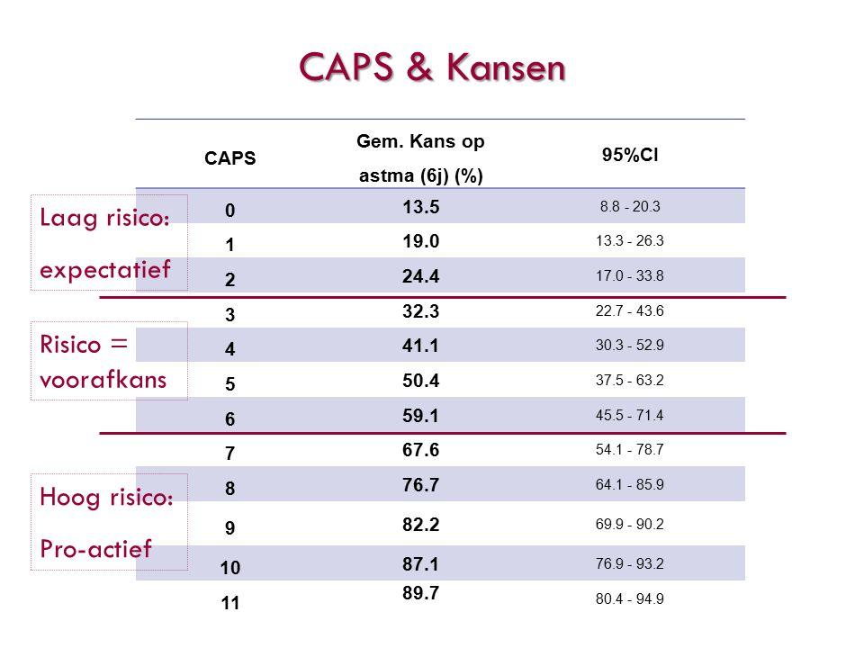CAPS Gem.