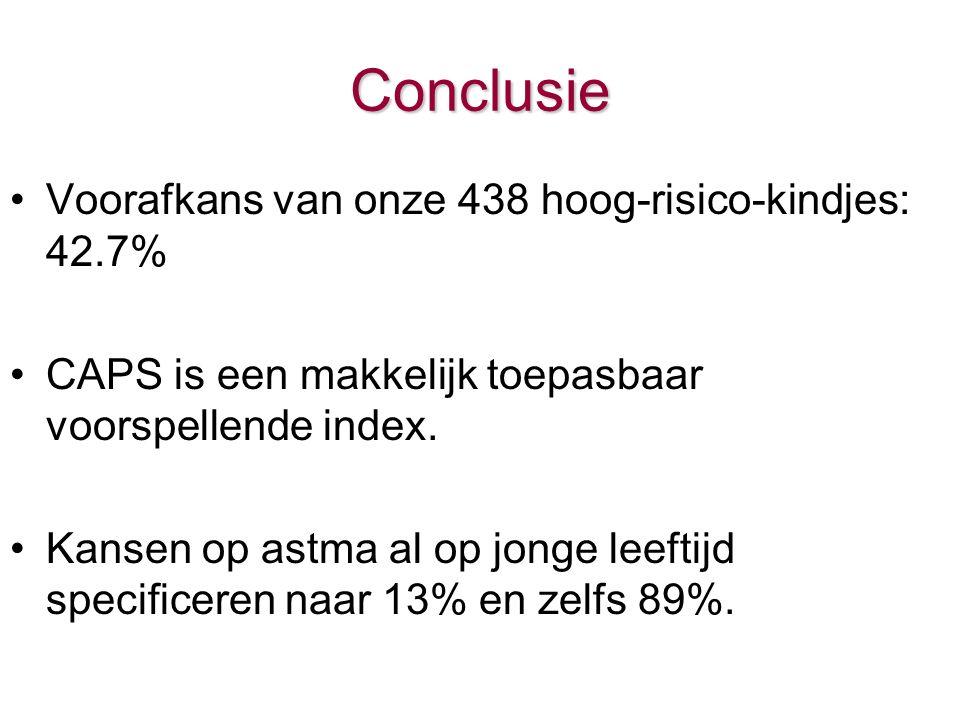 Conclusie Voorafkans van onze 438 hoog-risico-kindjes: 42.7% CAPS is een makkelijk toepasbaar voorspellende index.