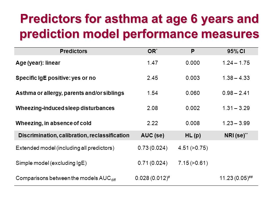 Predictors for asthma at age 6 years and prediction model performance measures PredictorsOR * P95% CI Age (year): linear1.470.0001.24 – 1.75 Specific IgE positive: yes or no2.450.0031.38 – 4.33 Asthma or allergy, parents and/or siblings1.540.0600.98 – 2.41 Wheezing-induced sleep disturbances2.080.0021.31 – 3.29 Wheezing, in absence of cold2.220.0081.23 – 3.99 Discrimination, calibration, reclassificationAUC (se)HL (p)NRI (se) ** Extended model (including all predictors)0.73 (0.024)4.51 (>0.75) Simple model (excluding IgE)0.71 (0.024)7.15 (>0.61) Comparisons between the models AUC diff 0.028 (0.012) # 11.23 (0.05) ##