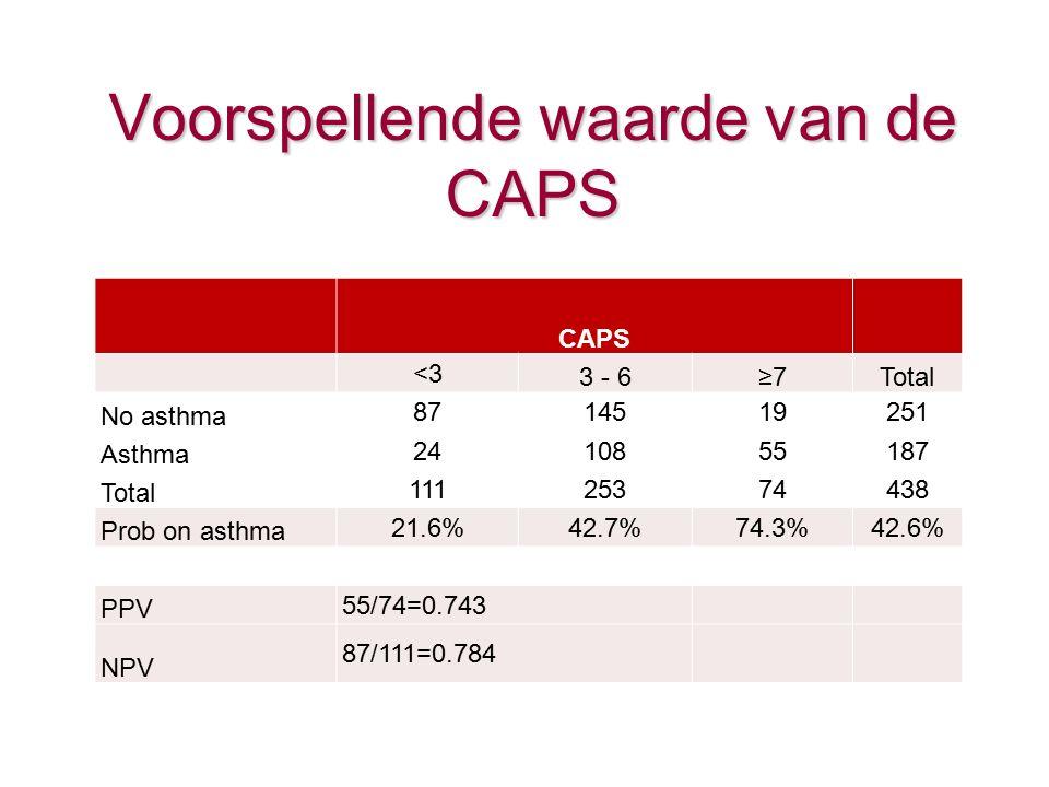 Voorspellende waarde van de CAPS CAPS <3 3 - 6≥7Total No asthma 8714519251 Asthma 2410855187 Total 11125374438 Prob on asthma 21.6%42.7%74.3%42.6% PPV 55/74=0.743 NPV 87/111=0.784