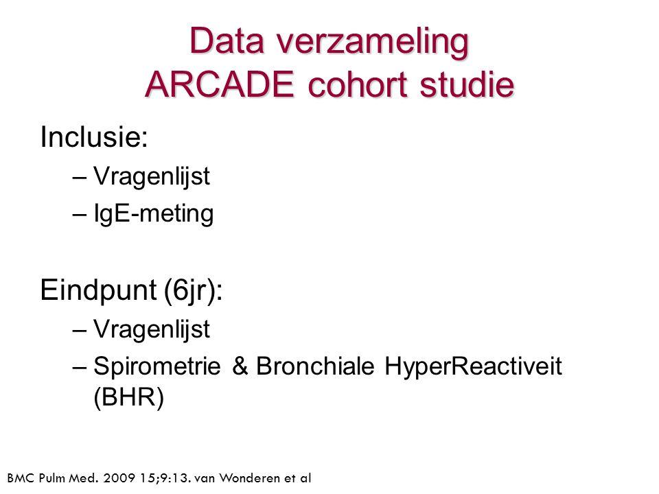 Inclusie: –Vragenlijst –IgE-meting Eindpunt (6jr): –Vragenlijst –Spirometrie & Bronchiale HyperReactiveit (BHR) Data verzameling ARCADE cohort studie BMC Pulm Med.