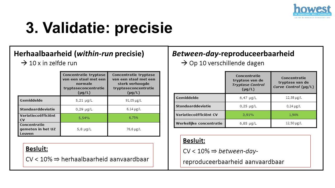 3. Validatie: precisie Herhaalbaarheid (within-run precisie) Concentratie tryptase van een staal met een normale tryptaseconcentratie (µg/L) Concentra