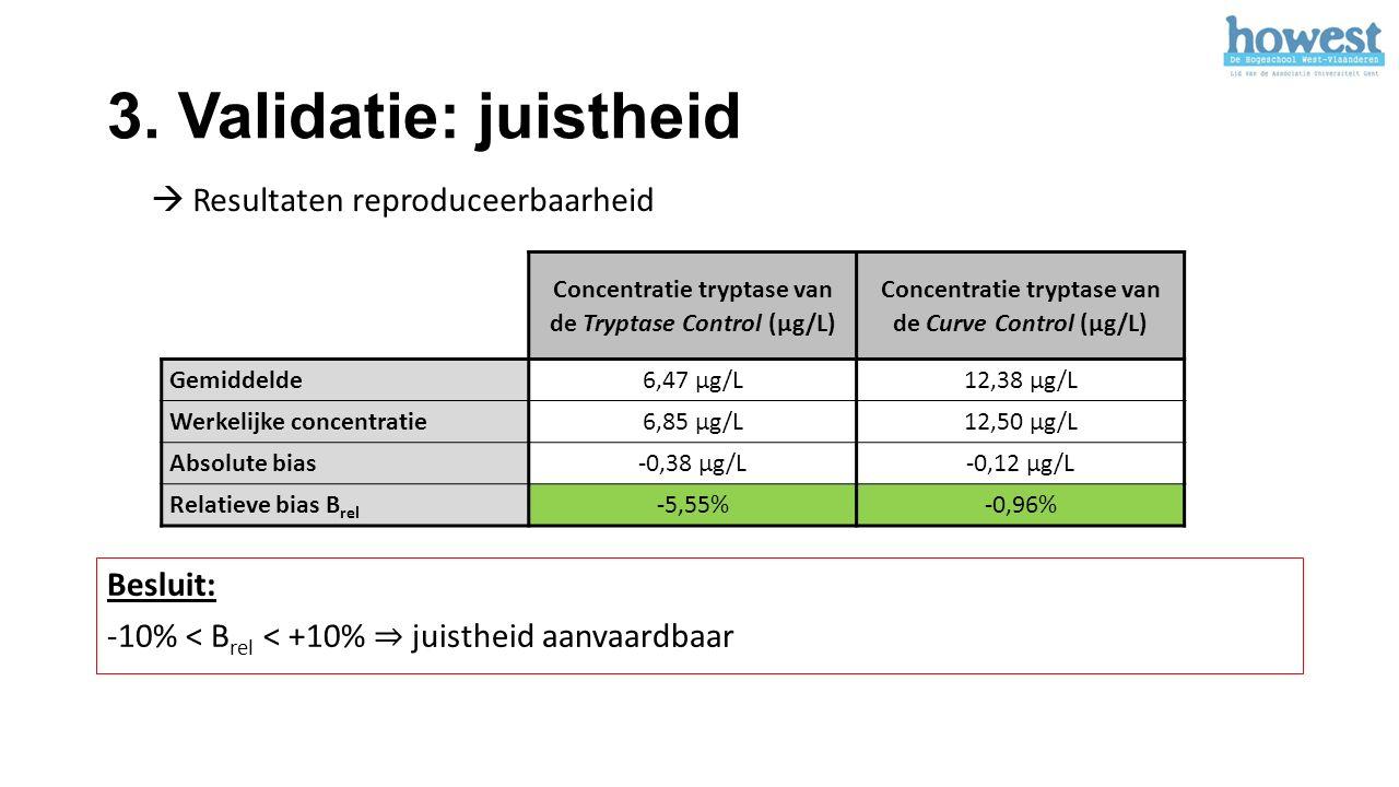 3. Validatie: juistheid Concentratie tryptase van de Tryptase Control (µg/L) Concentratie tryptase van de Curve Control (µg/L) Gemiddelde6,47 µg/L12,3
