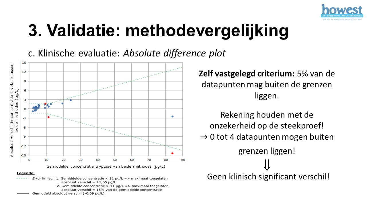 3. Validatie: methodevergelijking c. Klinische evaluatie: Absolute difference plot  Geen klinisch significant verschil! Gemiddelde concentratie trypt