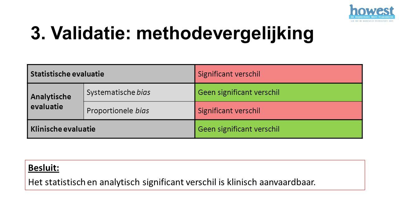 3. Validatie: methodevergelijking Statistische evaluatieSignificant verschil Analytische evaluatie Systematische biasGeen significant verschil Proport