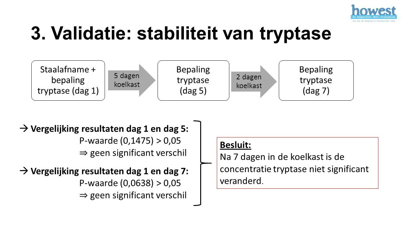 3. Validatie: stabiliteit van tryptase Staalafname + bepaling tryptase (dag 1) 5 dagen koelkast Bepaling tryptase (dag 5) 2 dagen koelkast Bepaling tr