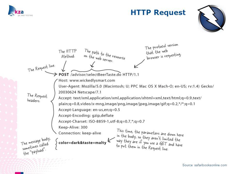 HTTP Request Source: safaribooksonline.com
