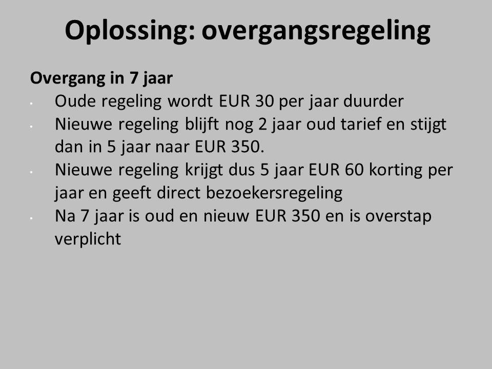 Oplossing: overgangsregeling Overgang in 7 jaar Oude regeling wordt EUR 30 per jaar duurder Nieuwe regeling blijft nog 2 jaar oud tarief en stijgt dan in 5 jaar naar EUR 350.