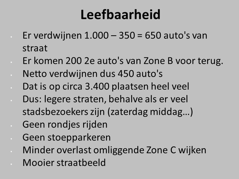 Leefbaarheid Er verdwijnen 1.000 – 350 = 650 auto s van straat Er komen 200 2e auto s van Zone B voor terug.