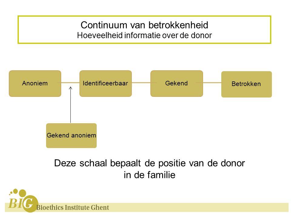 Continuum van betrokkenheid Hoeveelheid informatie over de donor Deze schaal bepaalt de positie van de donor in de familie AnoniemIdentificeerbaarGekend Gekend anoniem Betrokken