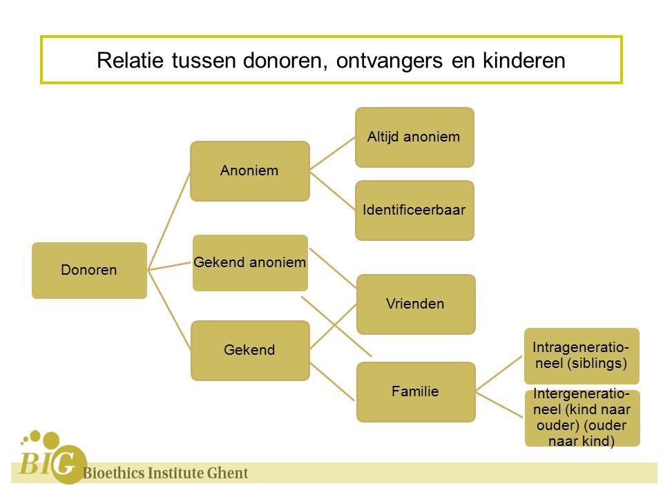 Relatie tussen donoren, ontvangers en kinderen Donoren Anoniem Altijd anoniem Identificeerbaar Gekend Vrienden Familie Intrageneratio- neel (siblings) Intergeneratio- neel (kind naar ouder) (ouder naar kind) Gekend anoniem