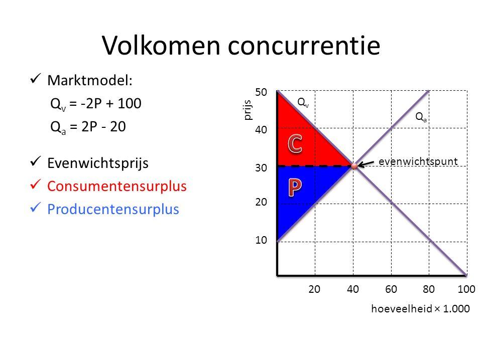 Volkomen concurrentie Marktmodel: Q v = -2P + 100 Q a = 2P - 20 Evenwichtsprijs Consumentensurplus Producentensurplus hoeveelheid × 1.000 prijs 10 20 30 40 50 20406080100 QvQv evenwichtspunt QaQa