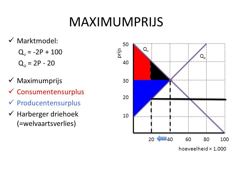 MAXIMUMPRIJS Marktmodel: Q v = -2P + 100 Q a = 2P - 20 Maximumprijs Consumentensurplus Producentensurplus Harberger driehoek (=welvaartsverlies) hoeveelheid × 1.000 prijs 10 20 30 40 50 20406080100 QvQv QaQa