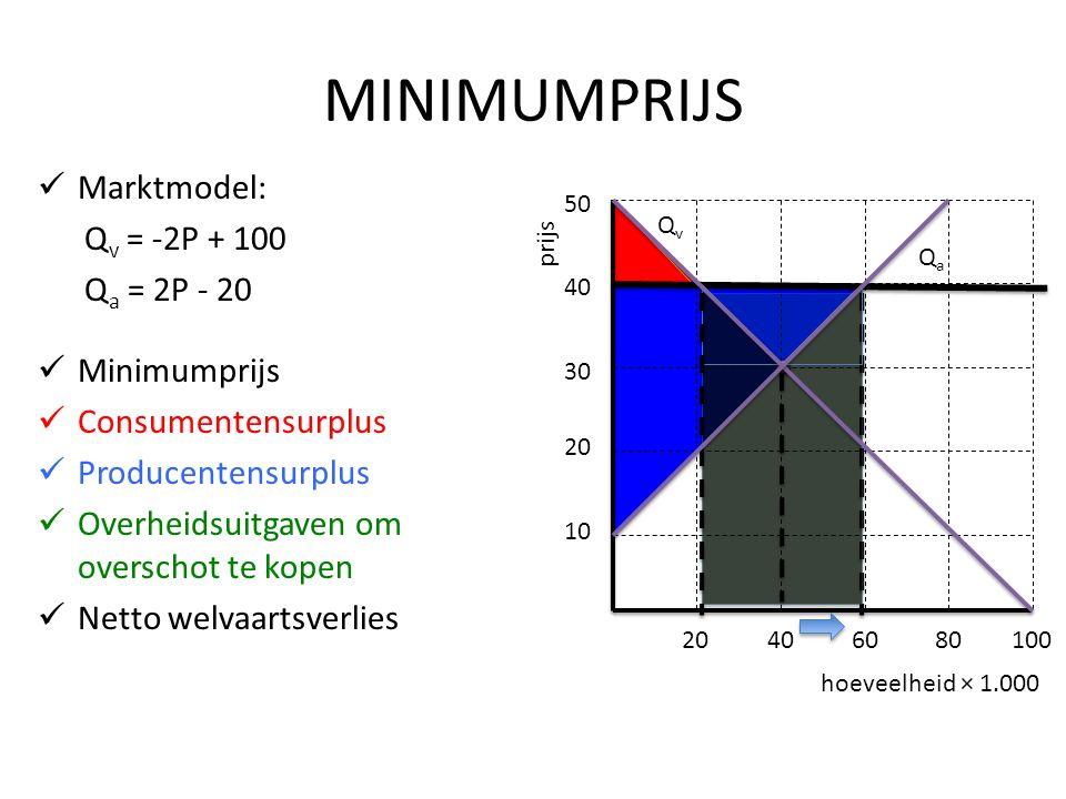 MINIMUMPRIJS Marktmodel: Q v = -2P + 100 Q a = 2P - 20 Minimumprijs Consumentensurplus Producentensurplus Overheidsuitgaven om overschot te kopen Netto welvaartsverlies hoeveelheid × 1.000 prijs 10 20 30 40 50 20406080100 QvQv QaQa