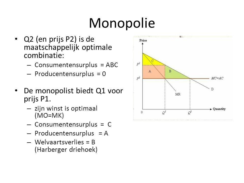 Monopolie Q2 (en prijs P2) is de maatschappelijk optimale combinatie: – Consumentensurplus = ABC – Producentensurplus = 0 De monopolist biedt Q1 voor prijs P1.