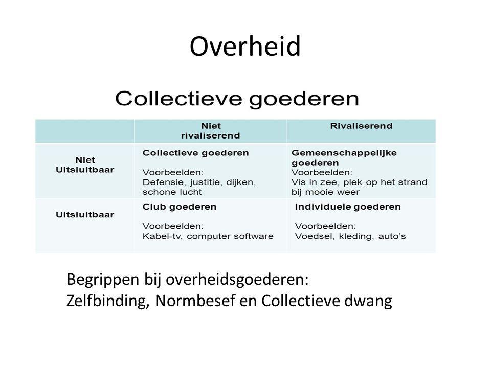 Overheid Begrippen bij overheidsgoederen: Zelfbinding, Normbesef en Collectieve dwang