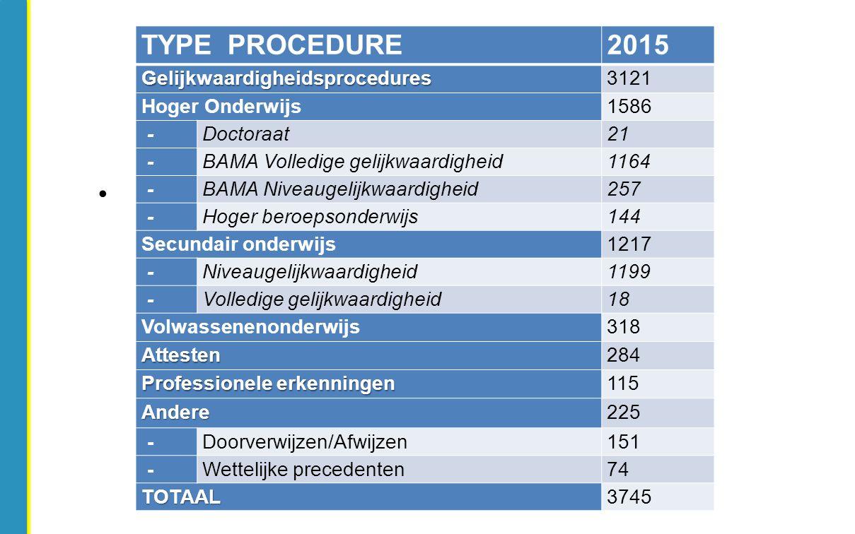 TYPE PROCEDURE2015Gelijkwaardigheidsprocedures3121 Hoger Onderwijs1586 -Doctoraat21 -BAMA Volledige gelijkwaardigheid1164 -BAMA Niveaugelijkwaardighei
