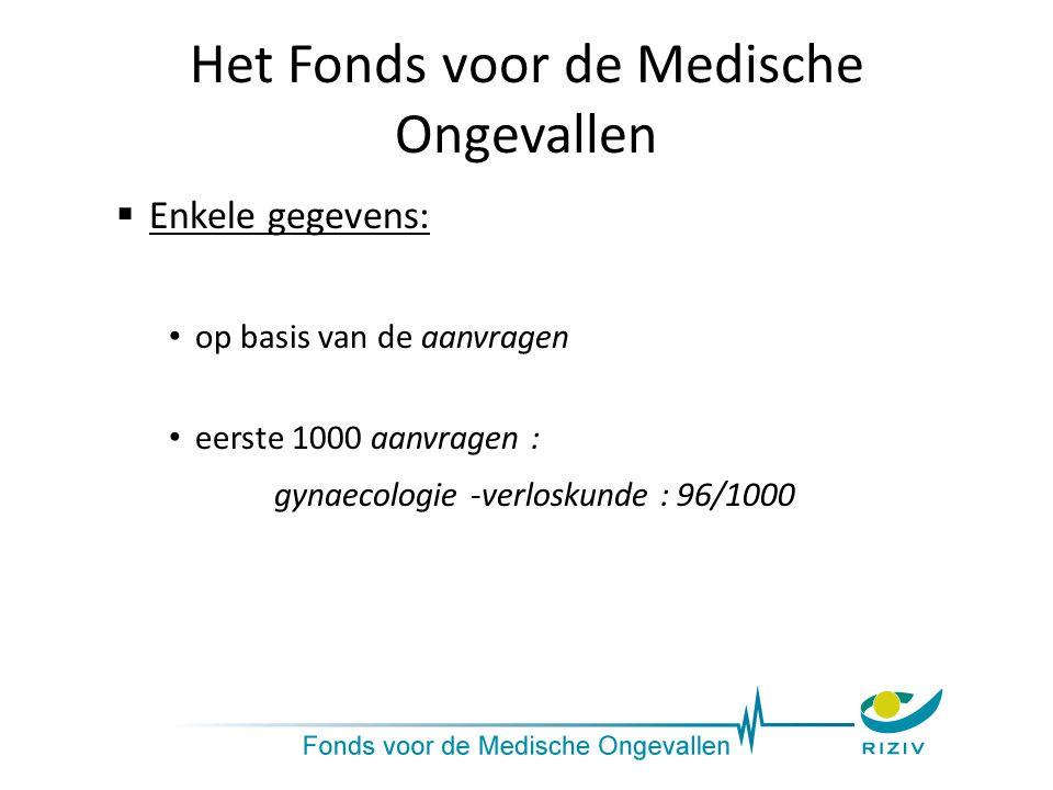 Het Fonds voor de Medische Ongevallen  Enkele gegevens: op basis van de aanvragen eerste 1000 aanvragen : gynaecologie -verloskunde : 96/1000