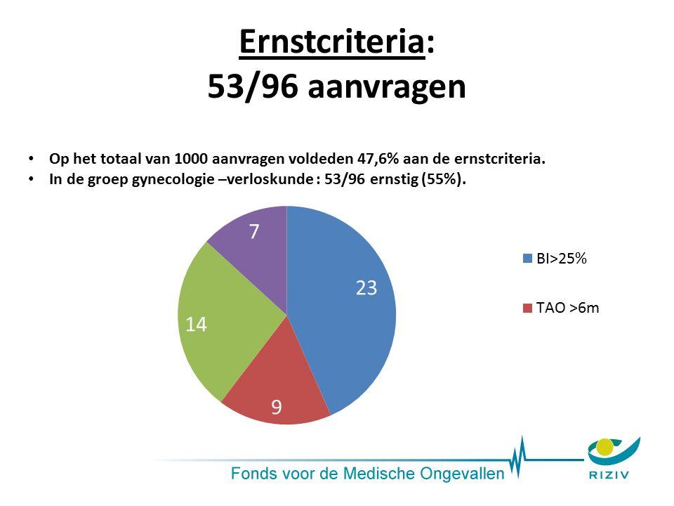 Ernstcriteria: 53/96 aanvragen Op het totaal van 1000 aanvragen voldeden 47,6% aan de ernstcriteria. In de groep gynecologie –verloskunde : 53/96 erns