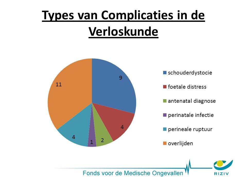 Types van Complicaties in de Verloskunde