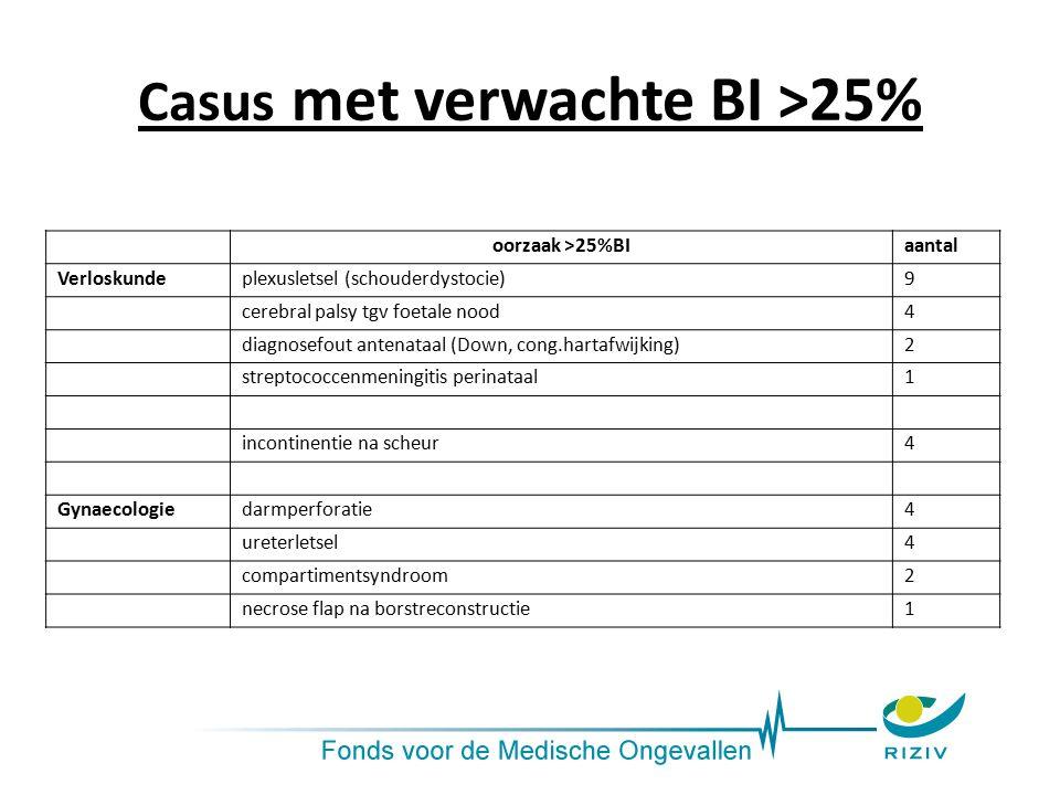 Casus met verwachte BI >25% oorzaak >25%BIaantal Verloskundeplexusletsel (schouderdystocie)9 cerebral palsy tgv foetale nood4 diagnosefout antenataal (Down, cong.hartafwijking)2 streptococcenmeningitis perinataal1 incontinentie na scheur4 Gynaecologiedarmperforatie4 ureterletsel4 compartimentsyndroom2 necrose flap na borstreconstructie1