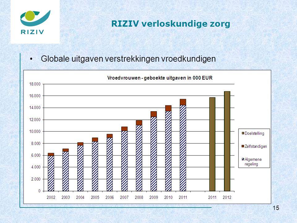 RIZIV verloskundige zorg Globale uitgaven verstrekkingen vroedkundigen 15